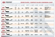 Composite-Blade-Comp-chart-large